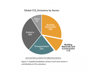 Global CO2 by Emissions